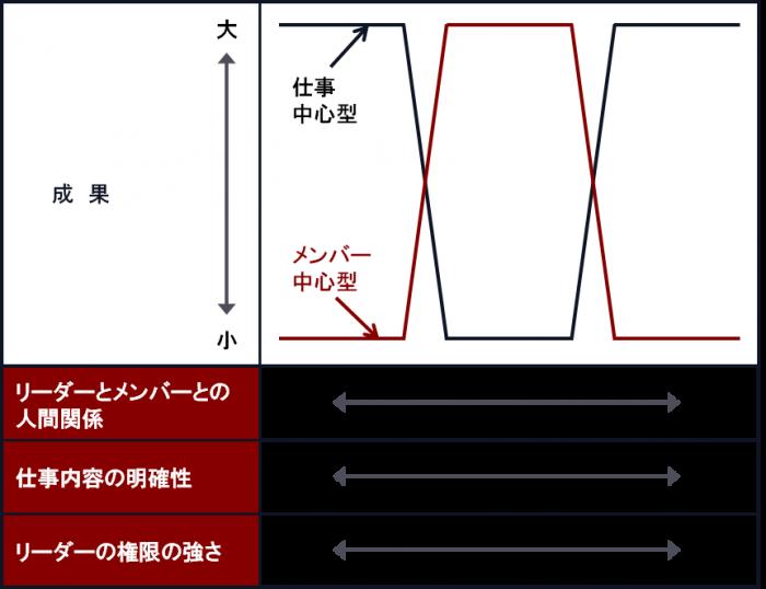 LPCモデル